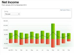 Net Income 2014