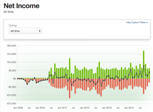 Net Income (All Time)