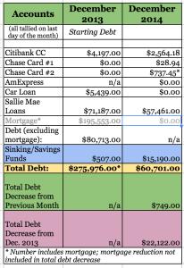 2013 to 2014 Debt Eradication/Reduction