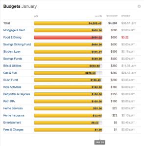 2015 January Budget Recap