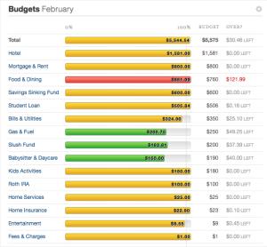Feb 2015 budget recap