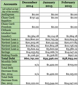 2015 Debt Eradication so far (click to embiggen)